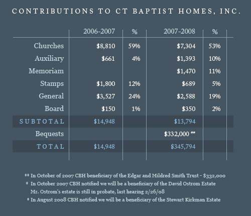 Contributions to Connecticut Baptist Homes, Inc.